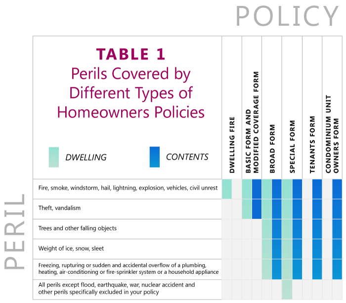 Table 1. Perils Covered by Different Types of HO Policies